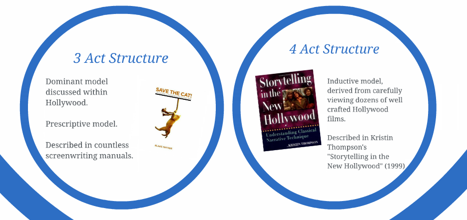 Hollywood Storytelling: 3 Act or 4 Act Structure?